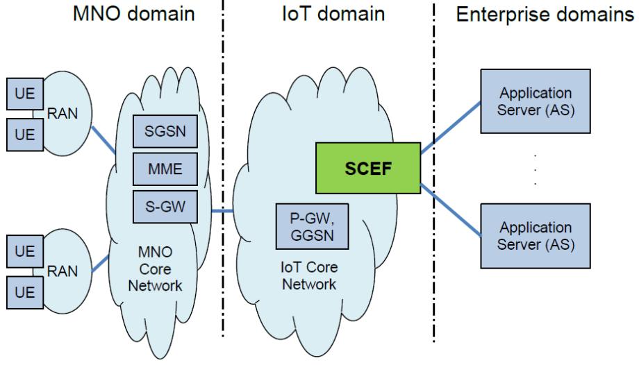 scef-in-network